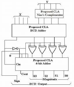 Proposed Cla Bcd Subtractor