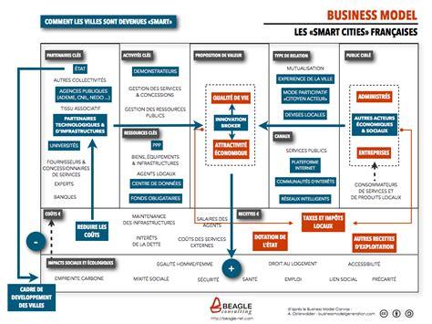 le business model des smart cities fran 231 aises beagle consulting
