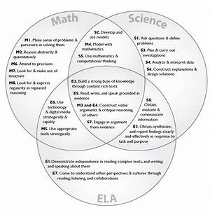 Ccss And Ngss  A Venn Diagram