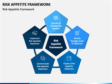 risk appetite framework powerpoint template