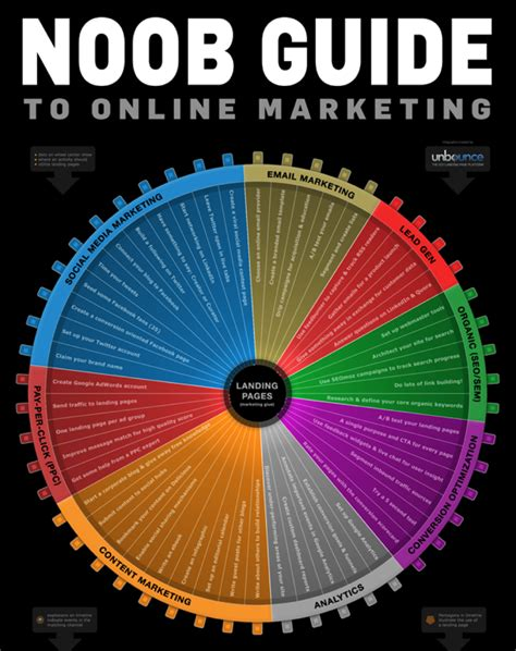 About Digital Marketing by Digital Marketing Made Simple A Step By Step Guide