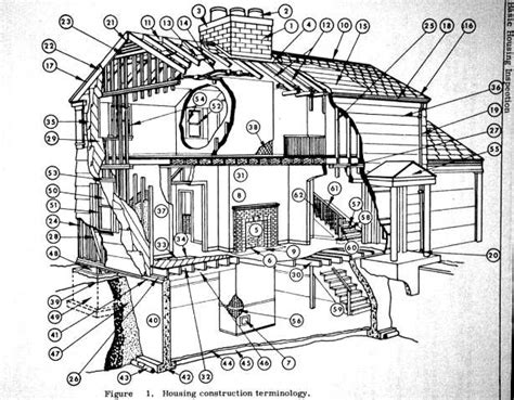 glossary of house parts and house structure components