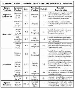 Methods Of Protection In Hazardous  Explosion Risk