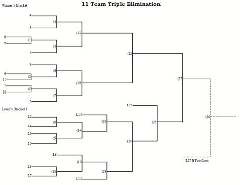 team seeded triple elimination tournament bracket