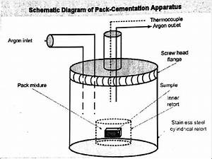A  Schematic Diagram Of Pack Cementation Apparatus
