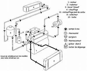 Circuit De Refroidissement Moteur : syst me refroidissement moteur votre site sp cialis dans les accessoires automobiles ~ Gottalentnigeria.com Avis de Voitures