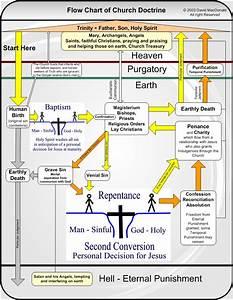 Catholic Doctrine Flow Chart