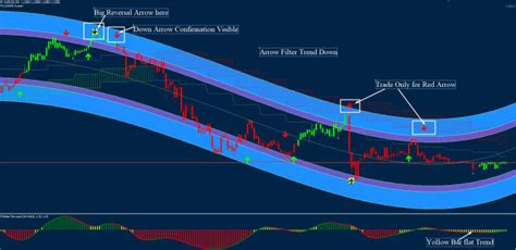 give   high accuracy forex indicator scalping system