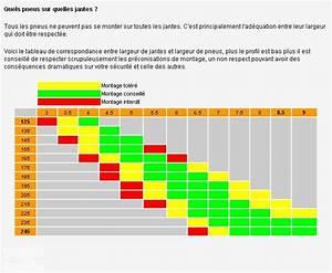 Changer De Taille De Pneu : comment changer pour des pneus moins haute pneus quipement forum technique ~ Gottalentnigeria.com Avis de Voitures