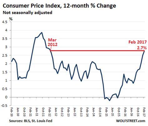 bureau of labor statistics consumer price index consumer price index cpi us bureau of labor statistics