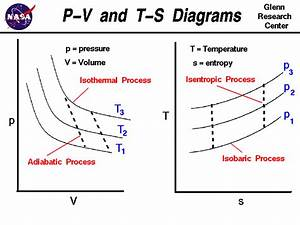 Refrigeration  P V Diagram For Carnot Refrigeration Cycle