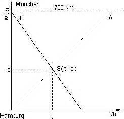 Fahrtzeit Berechnen : l sungen lineare funktionen teil vii ~ Themetempest.com Abrechnung