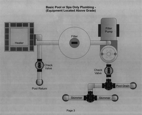 pool plumbing diagrams schematics  layouts  pool pipes