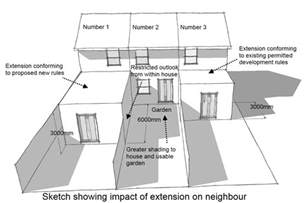 small 3 story house plans why the governments changes to permitted development are