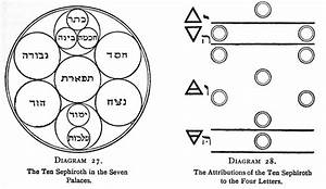 Alchemical Emblems  Occult Diagrams  And Memory Arts  Kabbalistic    Qabalistic Tree Of Life