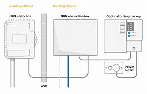 Nbn Installation And Connection