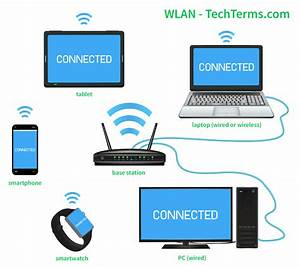 Wlan  Wireless Local Area Network  Definition