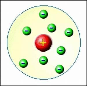 History of the Atomic Model timeline | Timetoast timelines