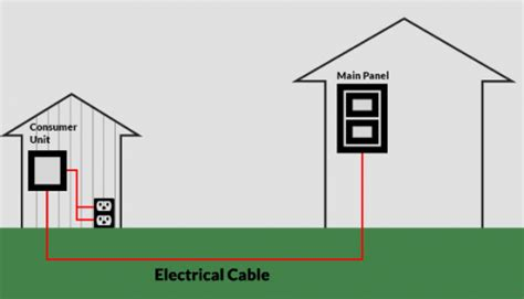 How Get Electricity Into Your Garden Building