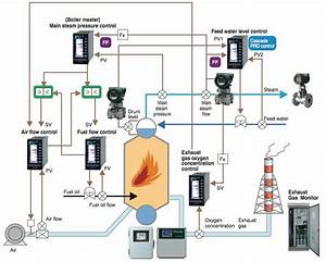 Boiler Control Solution  Instruments And Solution For