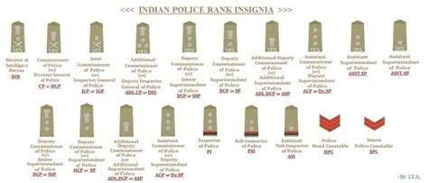 ig full form in police department how can someone know the rank of a police officer in india
