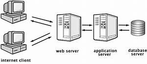 web application and web programming minjoo kwon coding With wiringpi web server