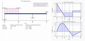 Shear Force Bending Moment - File Exchange