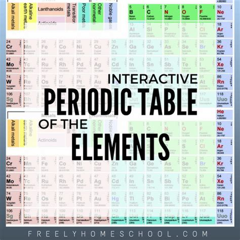 interactive periodic table of elements an interactive free periodic table of the elements