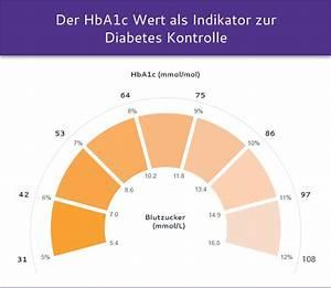 Hba1c Wert Berechnen : ern hrungstipps f r diabetiker ern hrung f r typ2 diabetes ~ Themetempest.com Abrechnung