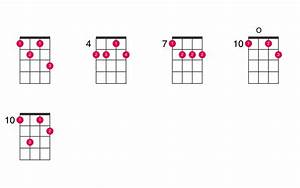 D Minor 7th Flat 5 Ukulele Chord Ukelib Chords
