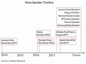 Get Ready  The Smart Speaker Market Pioneered By Amazon U0026 39 S