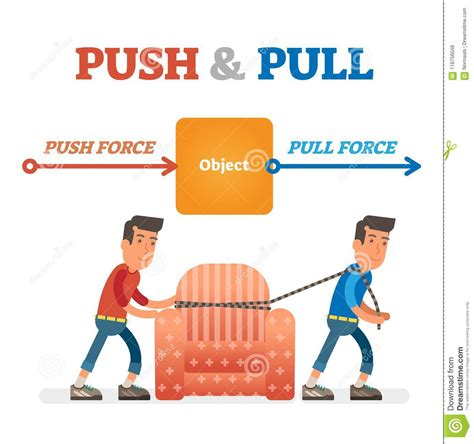 Push And Pull Force Vector Illustration Force Motion And