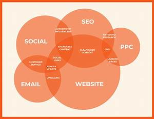 Marketing Venn Diagram Template Template