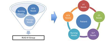 nursing medicare skilled pdpm payment patient driven needs mix case changes facility goals coming unique each