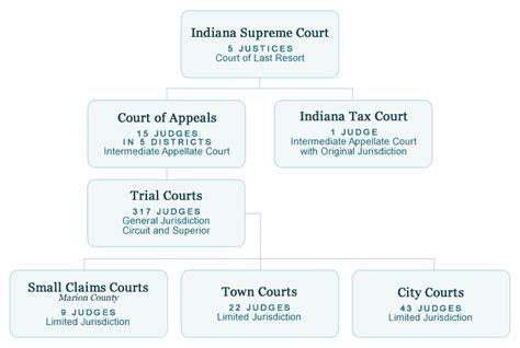 Courts Gov Organizational Chart