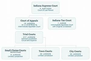 Federal Court Structure Chart Courts In Gov Organizational Chart