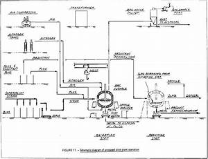 Pyrometallurgy Chrome Recovery Plant Design