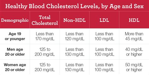 high blood cholesterol diagnosis national heart lung