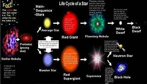 Dilanys- Star Life Cycle - ThingLink