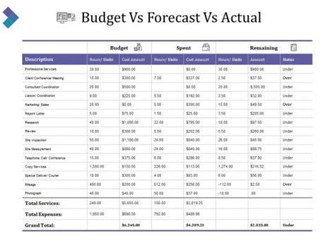 budget  forecast  actual   templates