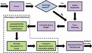 Flow Chart For Search Engine Retrieval  From Query