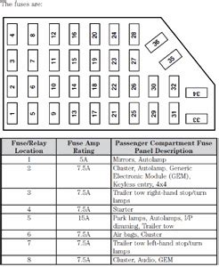 2008 Ford Sport Trac Fuse Panel Diagram by Solution For Quot I Need The Fuse Panel Layout Quot Fixya
