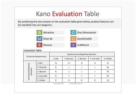 prioritize product feature   kano model