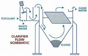 How does an inclined parallel plate clarifier work? - Met ...