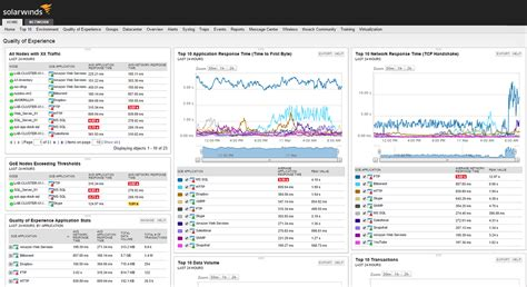 Top Free Network Monitoring Tools