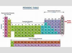 Noble Gas ChemistryTutorCirclecom