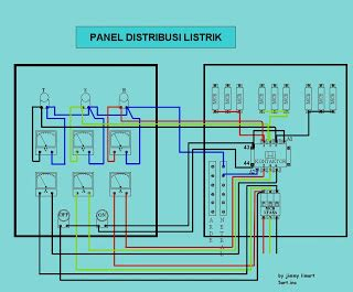 installation of electrical panels distribution panel