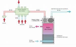 Dimension Chauffe Eau Thermodynamique : chauffe eau thermodynamique gaz chauffe eau electrique ~ Edinachiropracticcenter.com Idées de Décoration