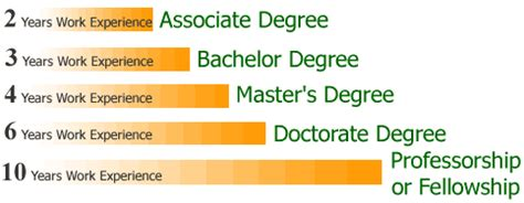 list of degrees available college degree in 5 days