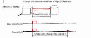 What Is A Position Based Laser Sensor